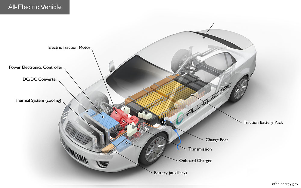 Explained: How does an electric car works?| Electric Engines | EDF