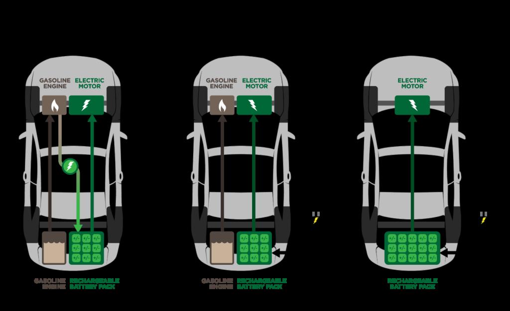 Types of EVs