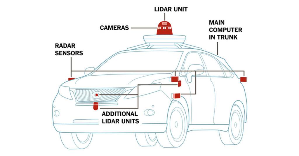 Working of Autonomous Cars