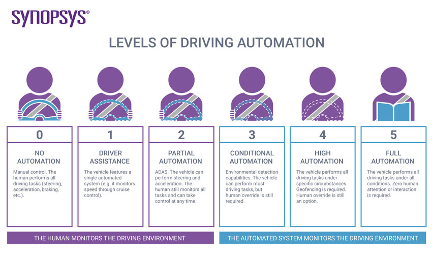 Level of Driving Automation