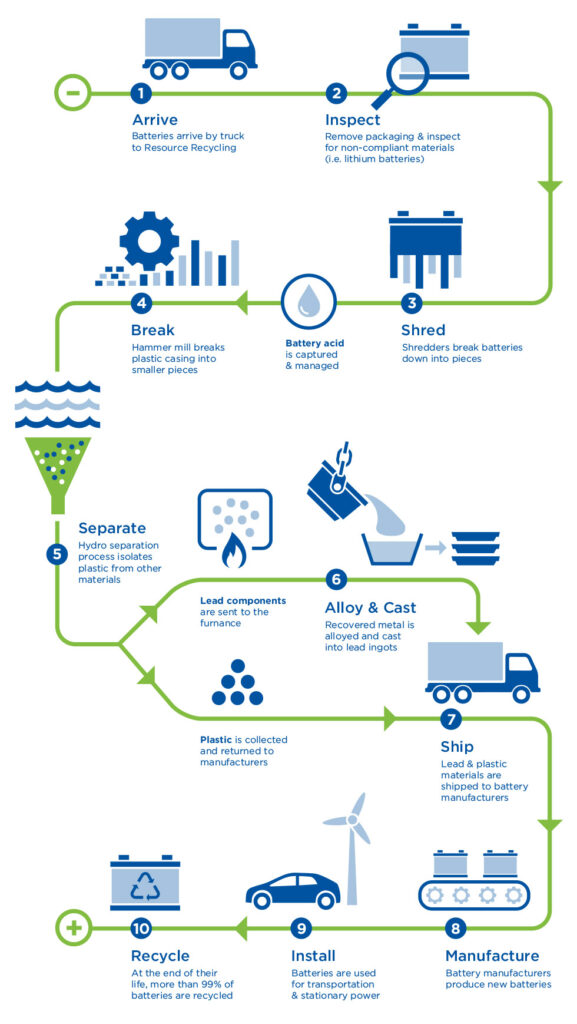 EV batteries after life | Battery recycling process for lead-acid