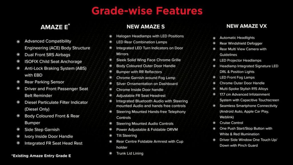 New Honda Amaze Grade-wise Features